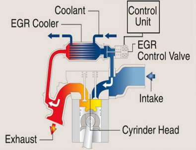 exhaust gas recirculation diagram chevy exhaust gas A Simple Diagram of Engine Exhaust System Exhaust Gas Recirculation Control Circuit